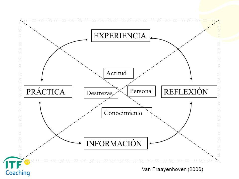 EXPERIENCIA PRÁCTICA REFLEXIÓN INFORMACIÓN Actitud Personal Destrezas