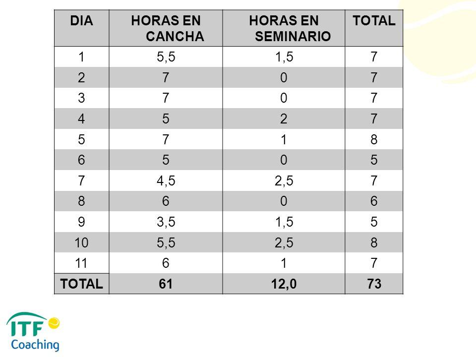 DIA HORAS EN CANCHA HORAS EN SEMINARIO TOTAL 1 5,5 1,5 7 2 3 4 5 8 6 4,5 2,5 9 3,5 10 11 61 12,0 73