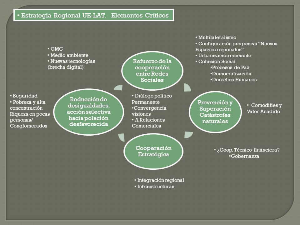 Estrategia Regional UE-LAT. Elementos Críticos