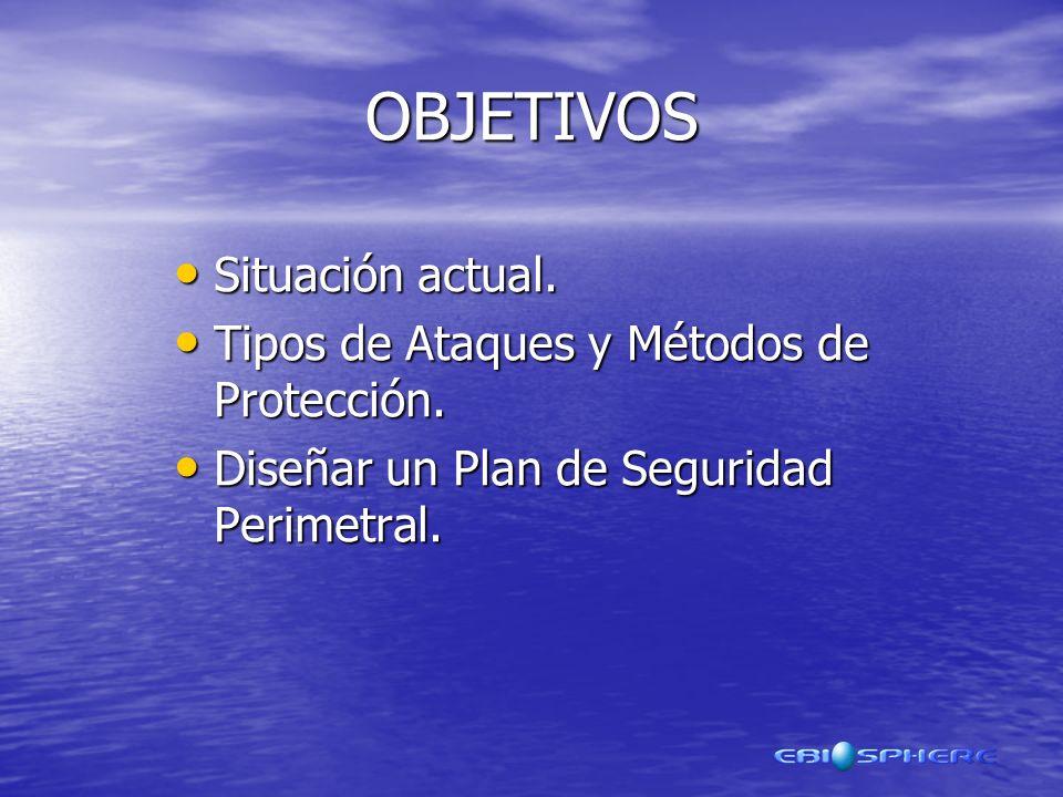 OBJETIVOS Situación actual. Tipos de Ataques y Métodos de Protección.