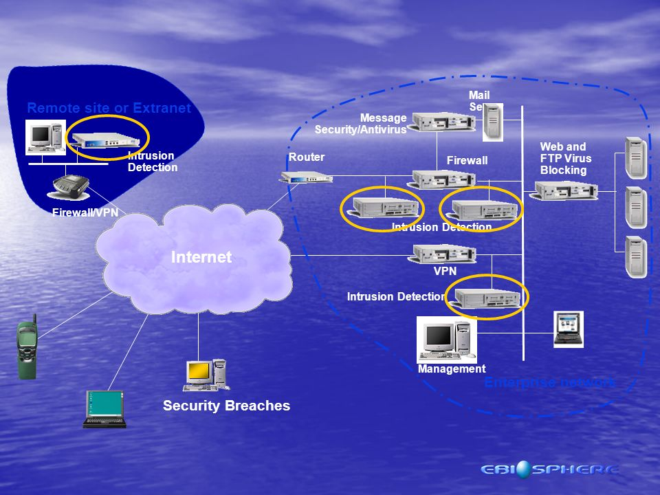 Security Breaches Internet Remote site or Extranet Enterprise network