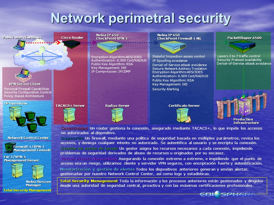 Network perimetral security