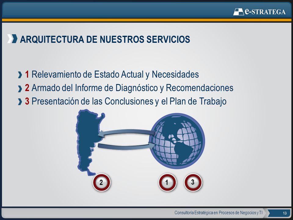ARQUITECTURA DE NUESTROS SERVICIOS