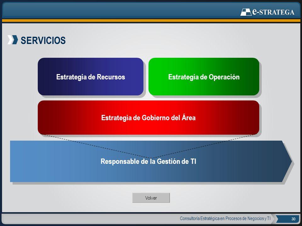 SERVICIOS Estrategia de Recursos Estrategia de Operación