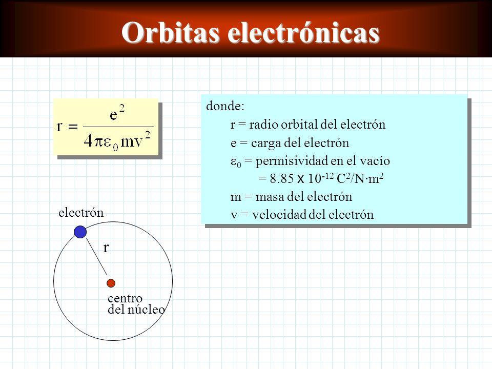 Orbitas electrónicas r donde: r = radio orbital del electrón