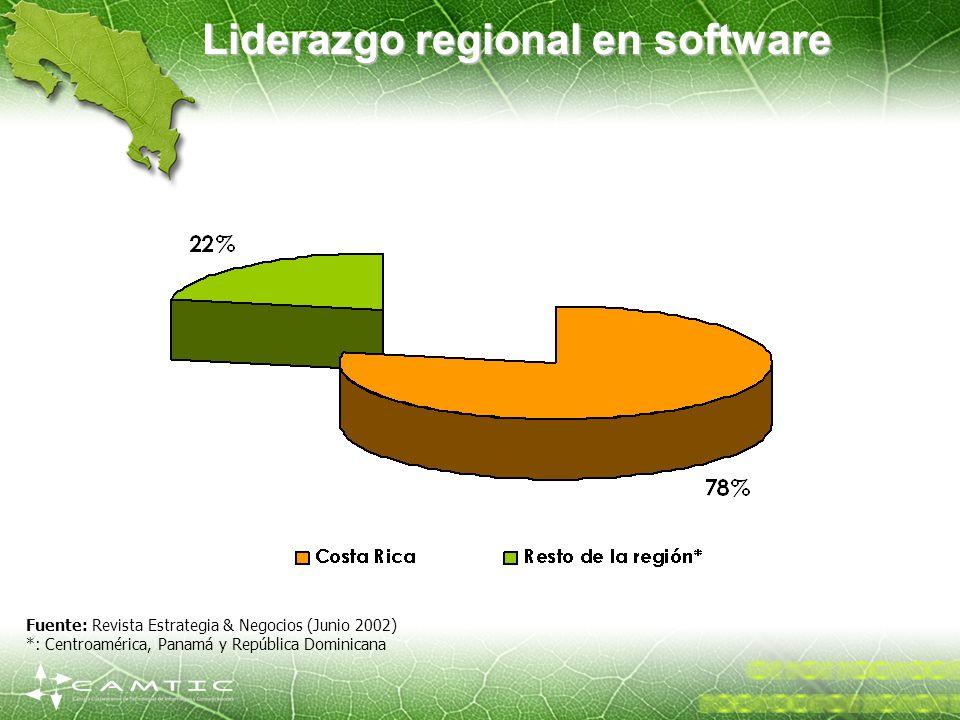 Liderazgo regional en software