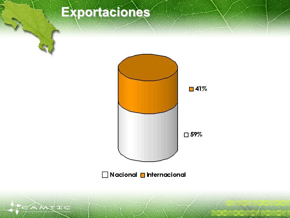 Exportaciones NARRADOR: En el 2002, más 70 millones de dólares fueron colocados en mercados internacionales.