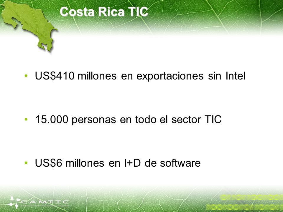 Costa Rica TIC US$410 millones en exportaciones sin Intel