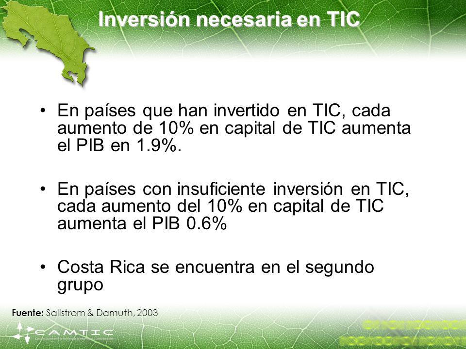Inversión necesaria en TIC