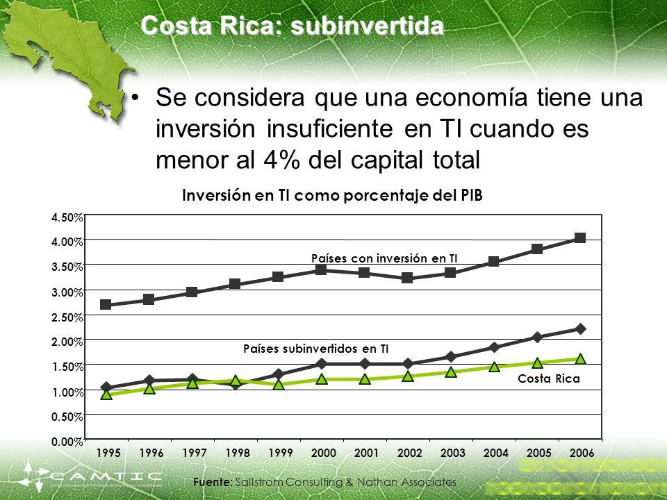 Costa Rica: subinvertida