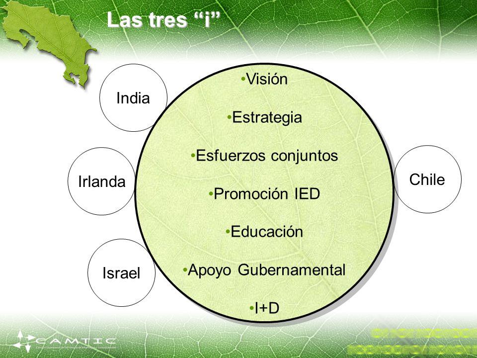 Las tres i Visión India Estrategia Esfuerzos conjuntos Promoción IED