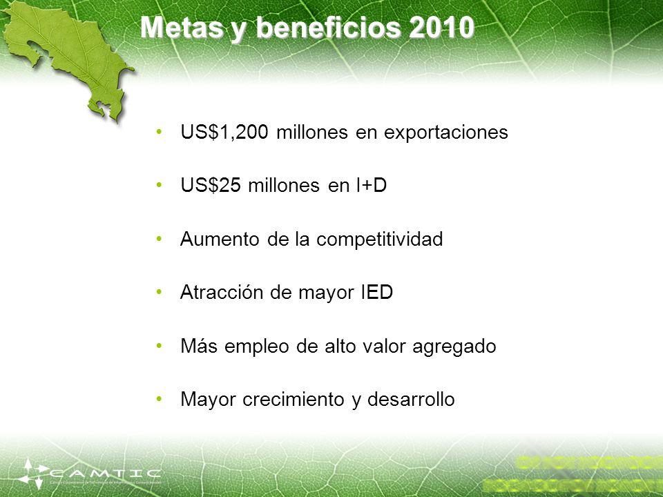 Metas y beneficios 2010 US$1,200 millones en exportaciones