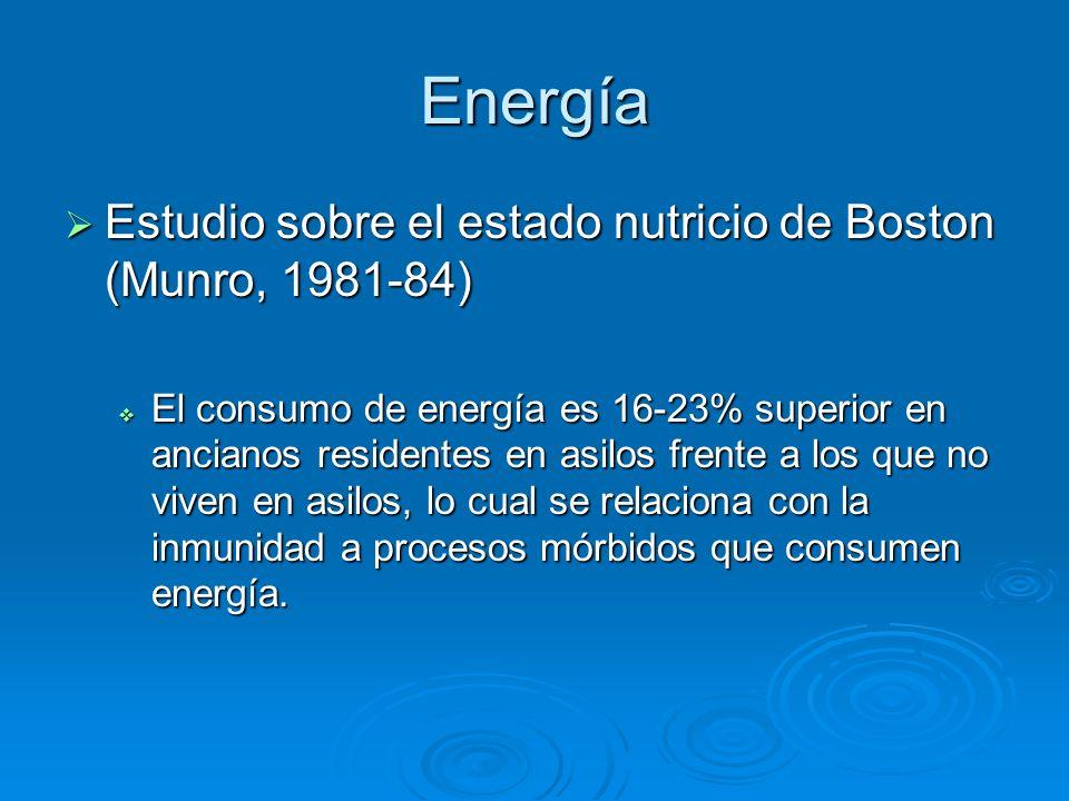 Energía Estudio sobre el estado nutricio de Boston (Munro, 1981-84)