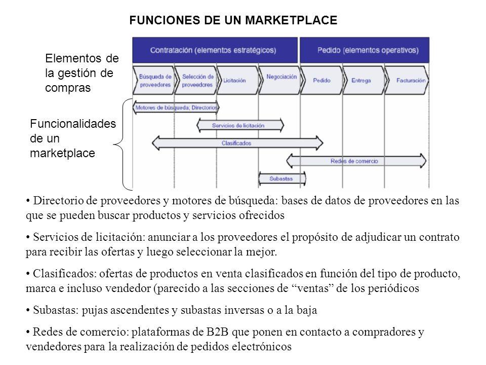 FUNCIONES DE UN MARKETPLACE