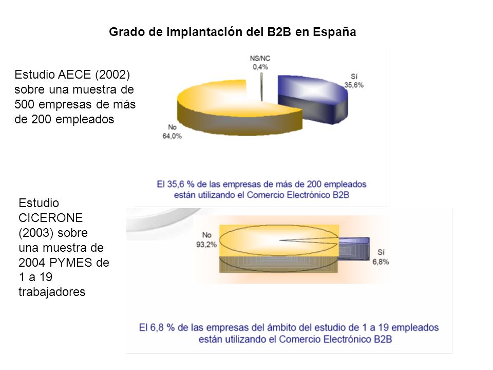 Grado de implantación del B2B en España