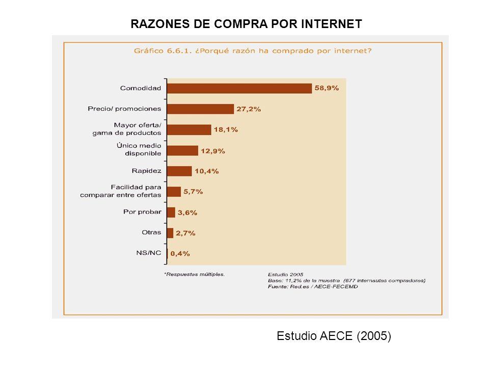 RAZONES DE COMPRA POR INTERNET