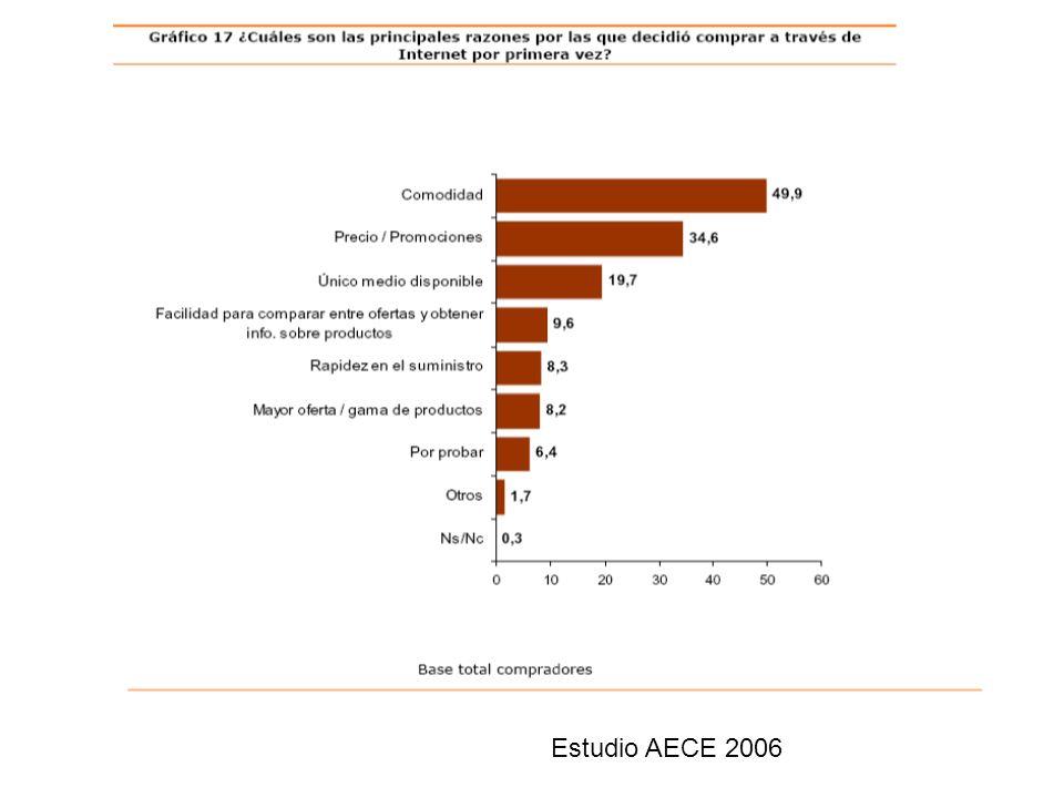 Estudio AECE 2006