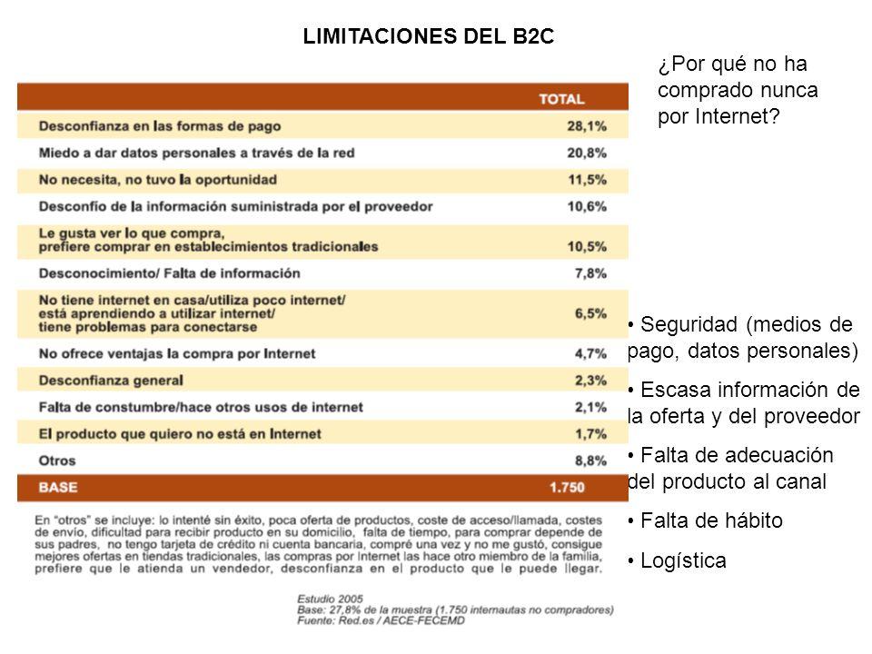 LIMITACIONES DEL B2C ¿Por qué no ha comprado nunca por Internet Seguridad (medios de pago, datos personales)