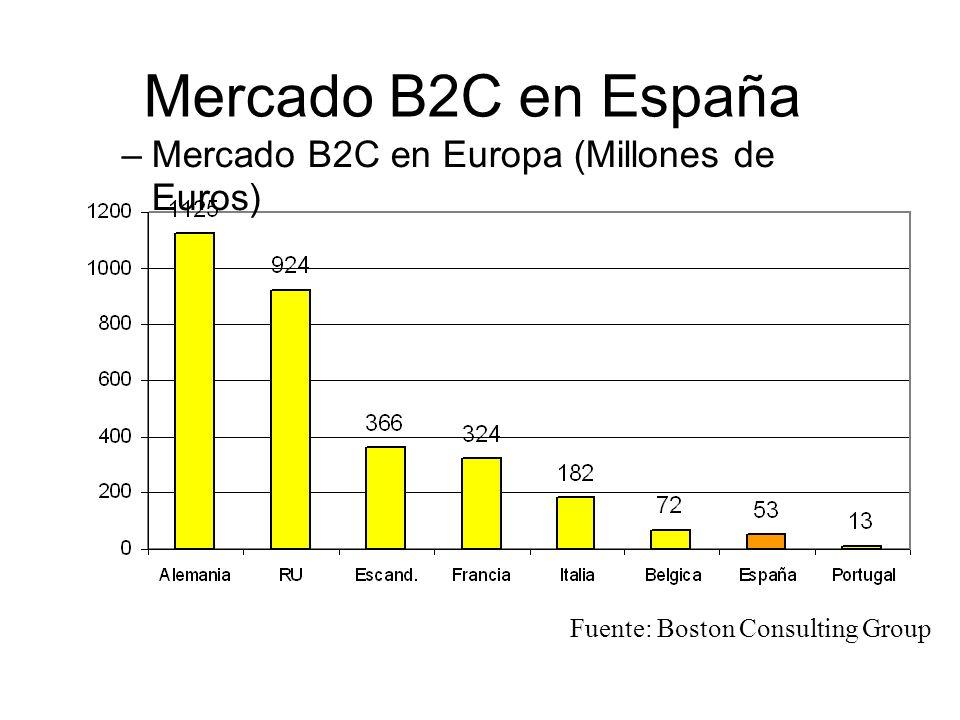 Mercado B2C en España Mercado B2C en Europa (Millones de Euros)