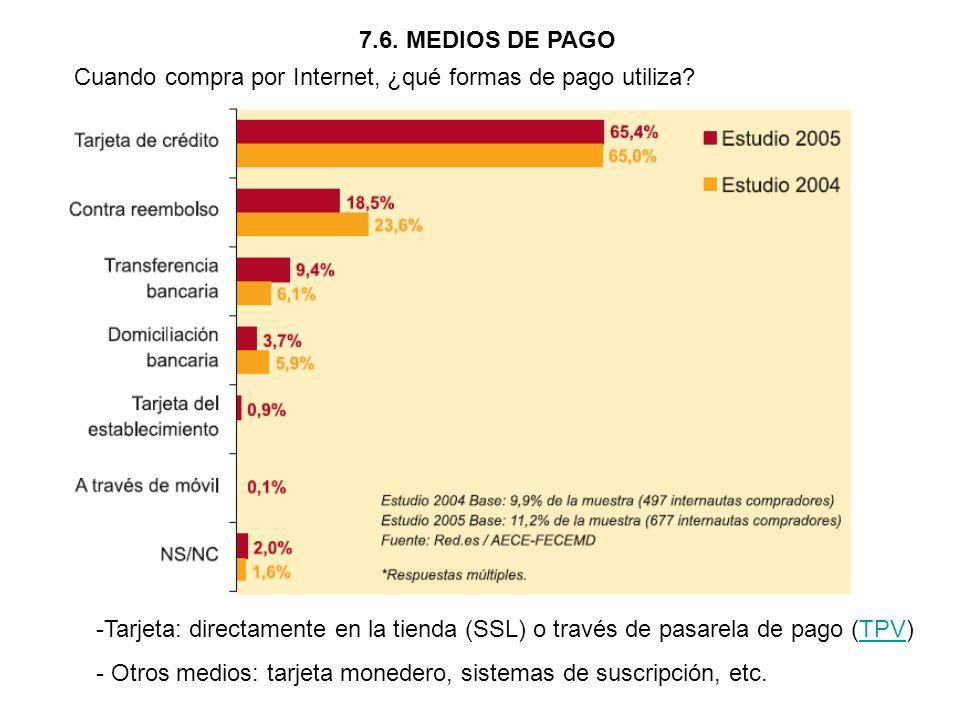 7.6. MEDIOS DE PAGO Cuando compra por Internet, ¿qué formas de pago utiliza