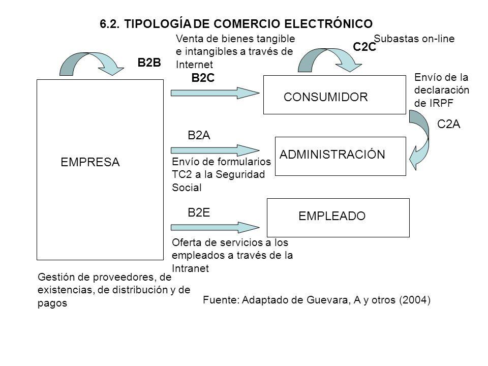6.2. TIPOLOGÍA DE COMERCIO ELECTRÓNICO