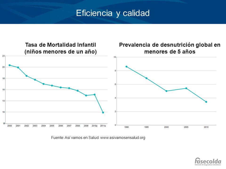 Eficiencia y calidad Tasa de Mortalidad Infantil