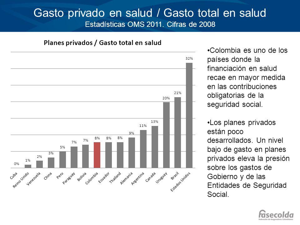Gasto privado en salud / Gasto total en salud Estadísticas OMS 2011