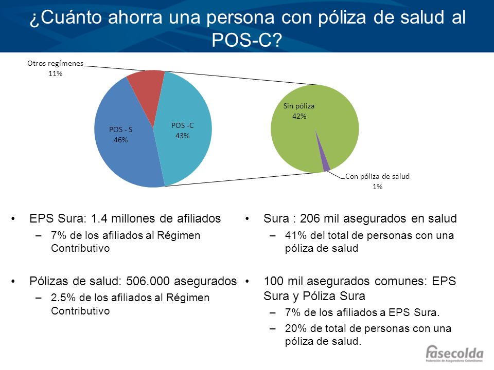 ¿Cuánto ahorra una persona con póliza de salud al POS-C