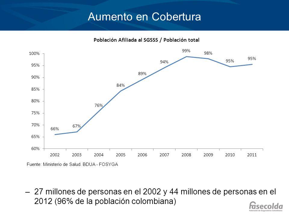 Aumento en Cobertura Fuente: Ministerio de Salud. BDUA - FOSYGA.