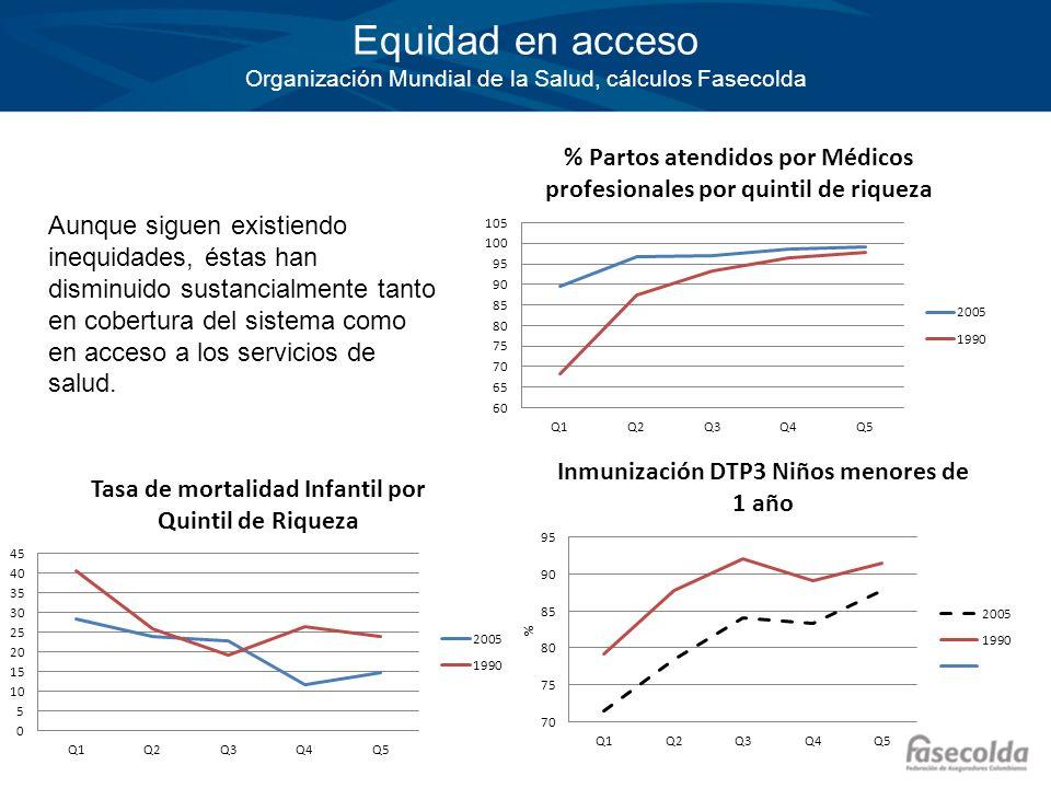 Equidad en acceso Organización Mundial de la Salud, cálculos Fasecolda