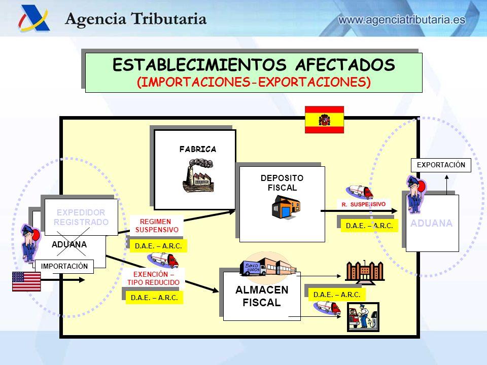 ESTABLECIMIENTOS AFECTADOS (IMPORTACIONES-EXPORTACIONES)