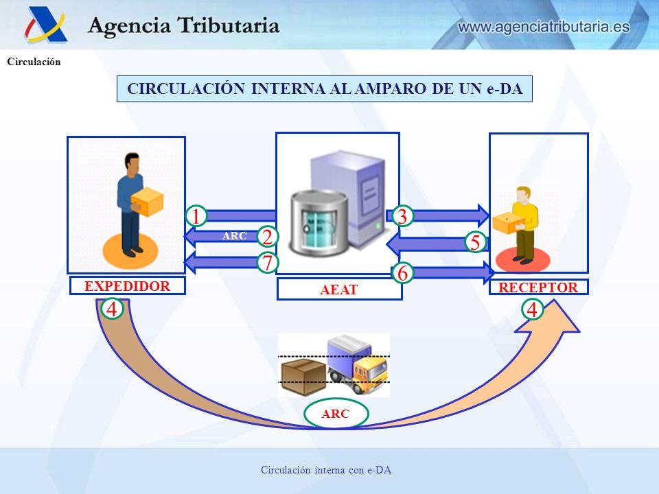 CIRCULACIÓN INTERNA AL AMPARO DE UN e-DA