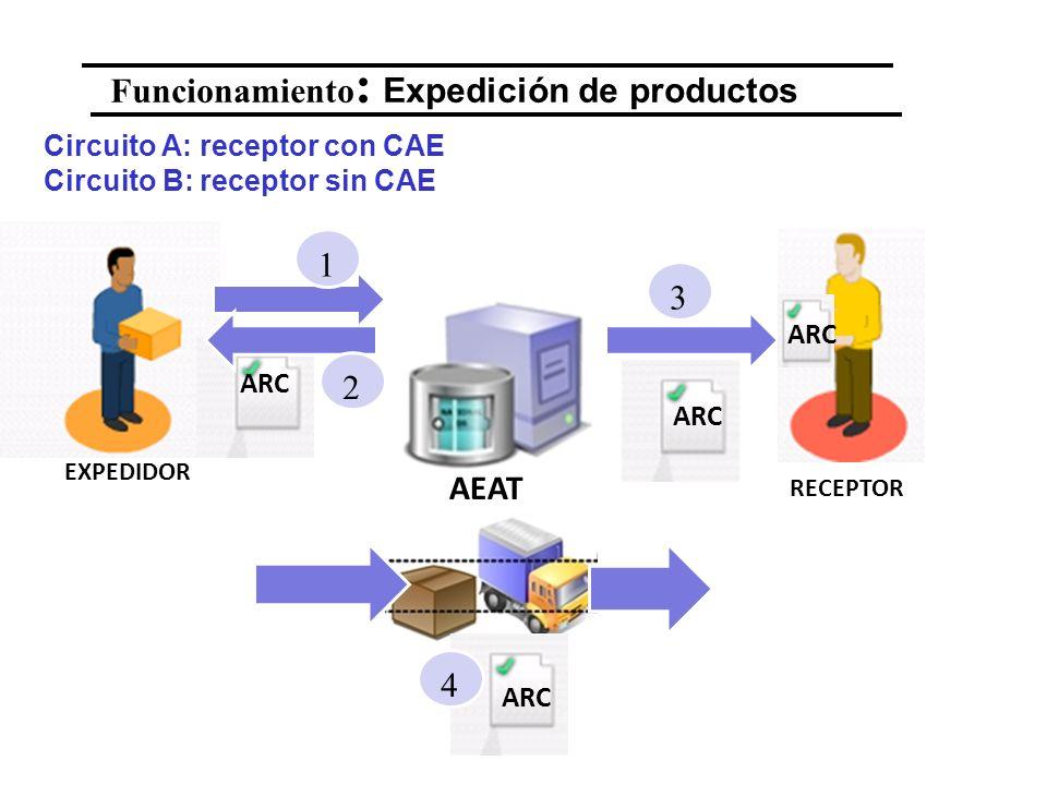 Funcionamiento: Expedición de productos