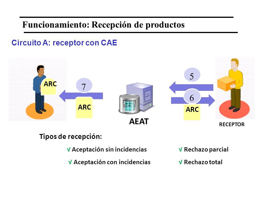 Funcionamiento: Recepción de productos