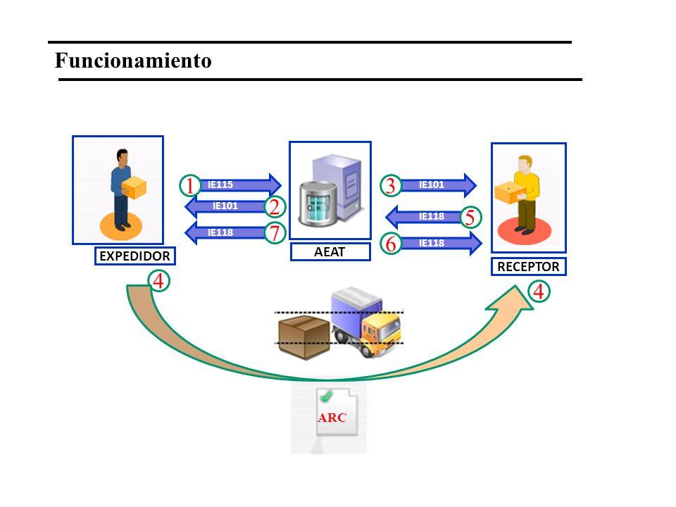 Funcionamiento 1 3 2 5 7 6 4 4 AEAT EXPEDIDOR RECEPTOR ARC IE115 IE101