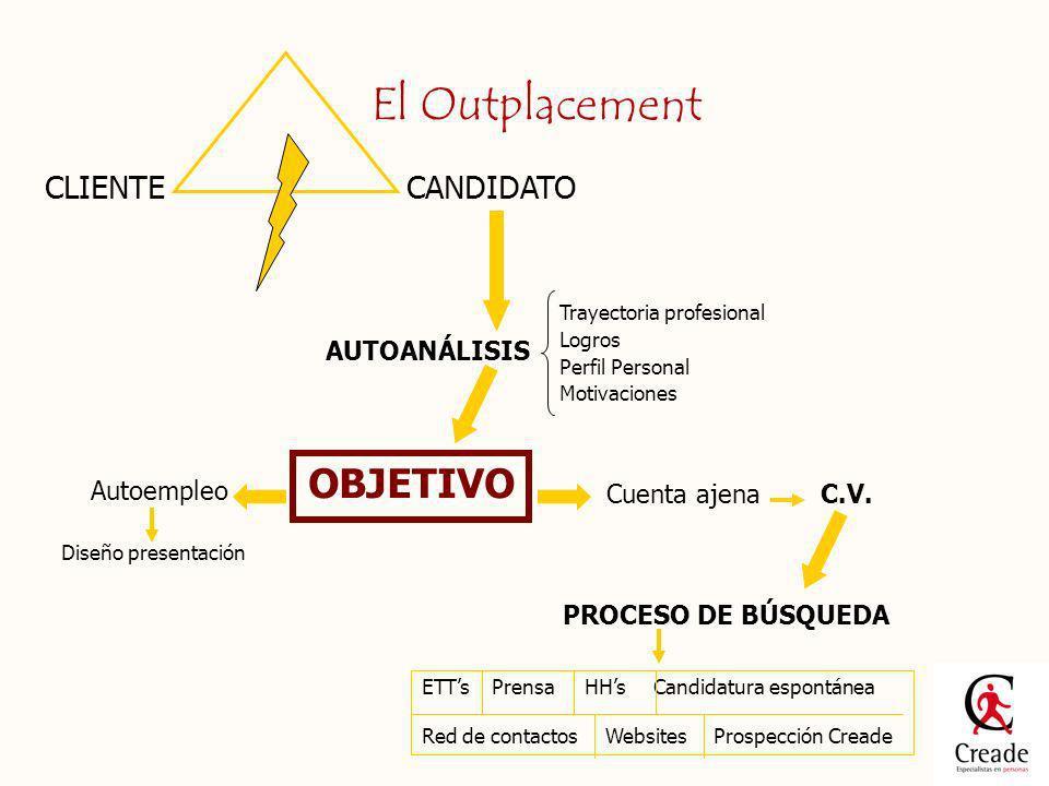 El Outplacement OBJETIVO CLIENTE CANDIDATO AUTOANÁLISIS Autoempleo