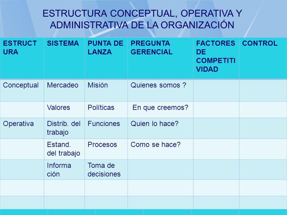 ESTRUCTURA CONCEPTUAL, OPERATIVA Y ADMINISTRATIVA DE LA ORGANIZACIÓN