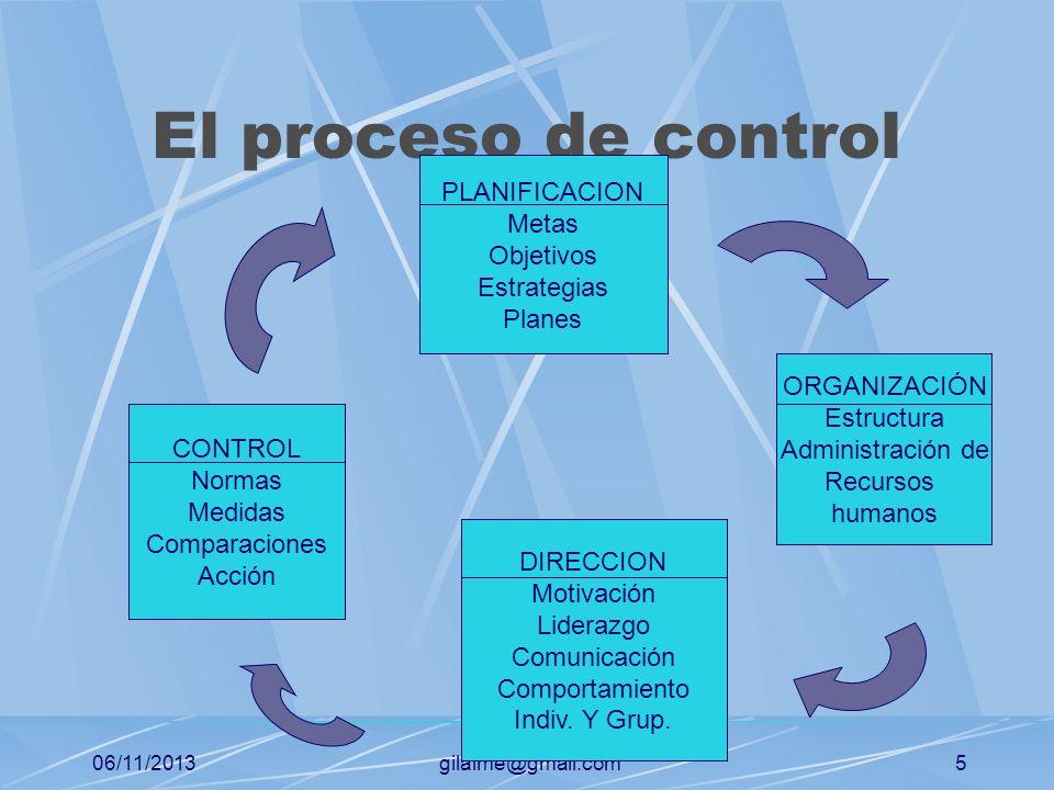 El proceso de control PLANIFICACION Metas Objetivos Estrategias Planes
