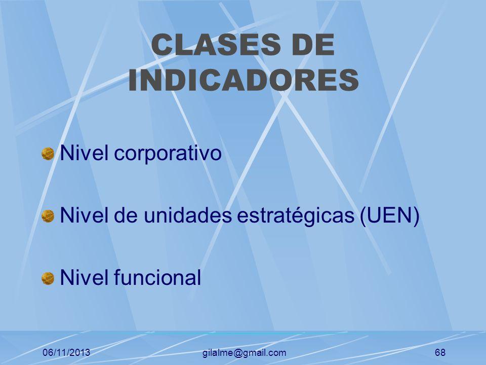 CLASES DE INDICADORES Nivel corporativo