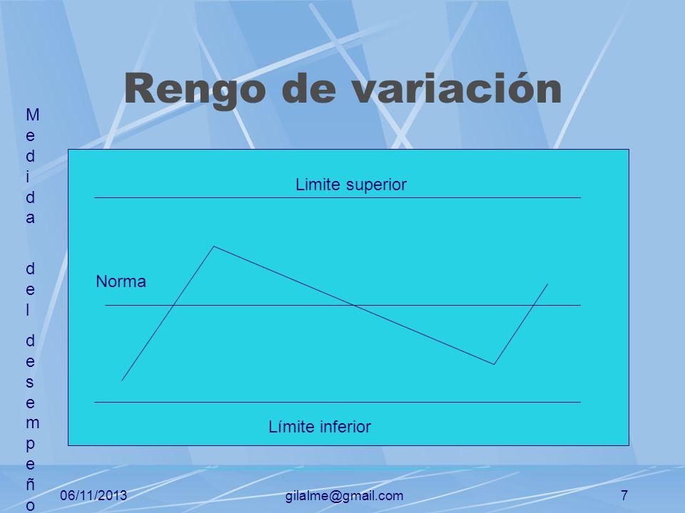Rengo de variación Medida del Limite superior desempeño Norma