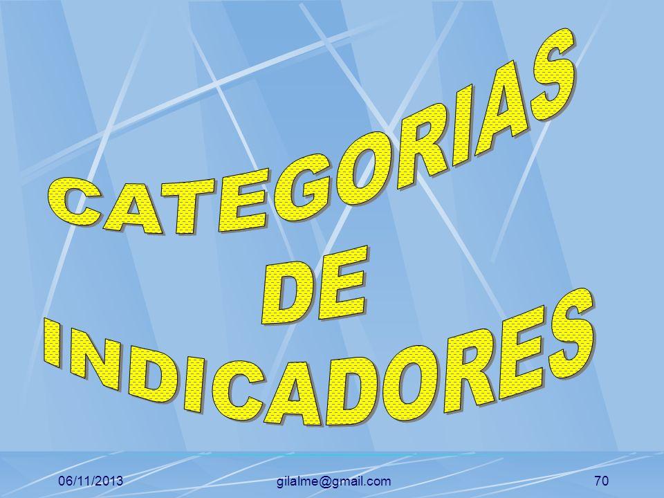 CATEGORIAS DE INDICADORES 23/03/2017 gilalme@gmail.com