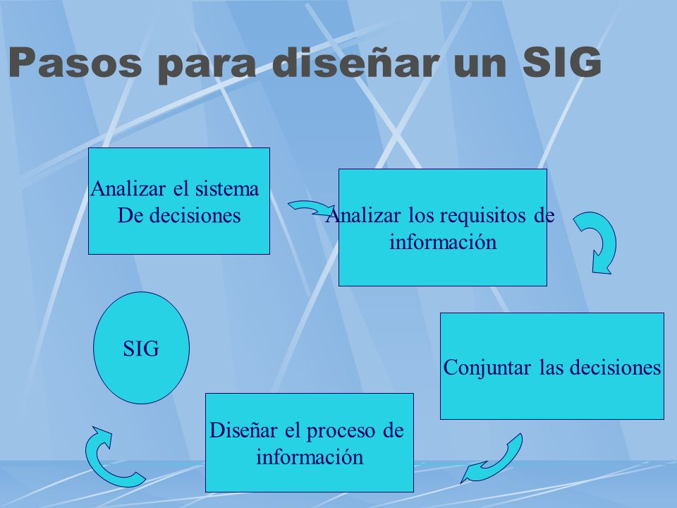 Pasos para diseñar un SIG