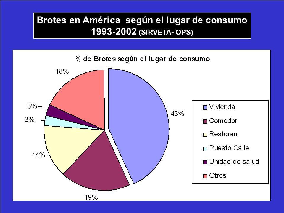Brotes en América según el lugar de consumo