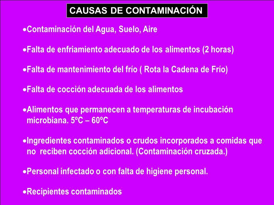 Contaminación del Agua, Suelo, Aire