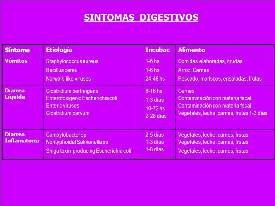 SINTOMAS DIGESTIVOS Síntoma Etiología Incubac Alimento