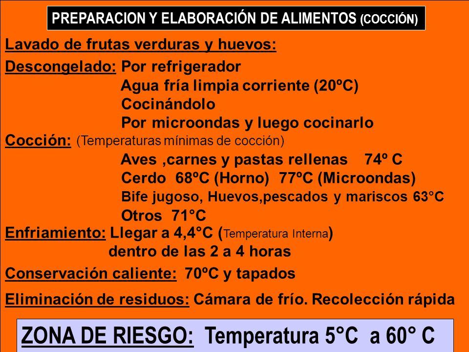 ZONA DE RIESGO: Temperatura 5°C a 60° C