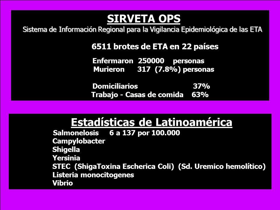 Estadísticas de Latinoamérica