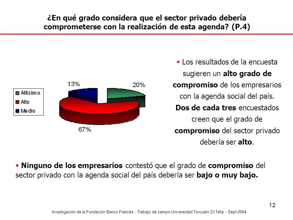 ¿En qué grado considera que el sector privado debería comprometerse con la realización de esta agenda (P.4)
