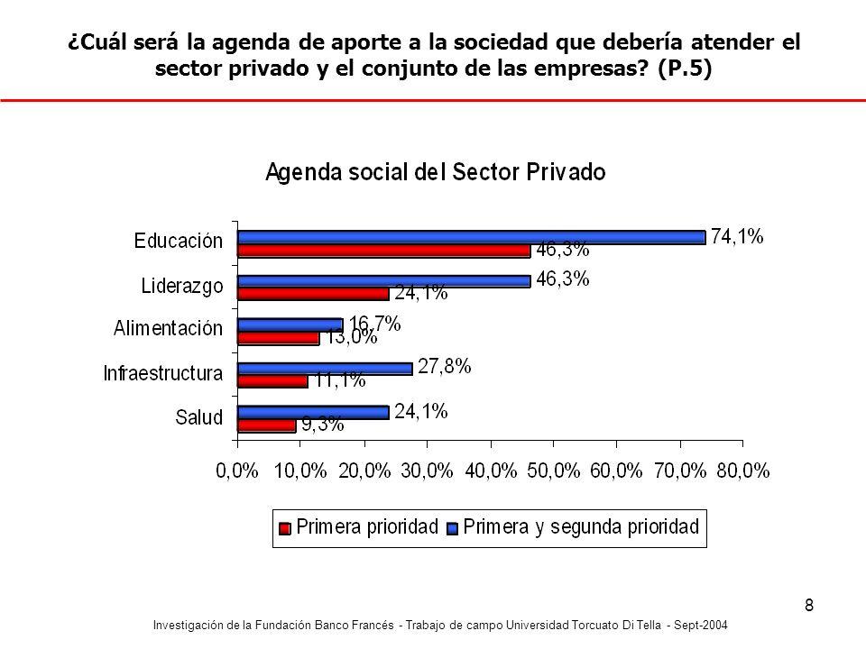 ¿Cuál será la agenda de aporte a la sociedad que debería atender el sector privado y el conjunto de las empresas (P.5)