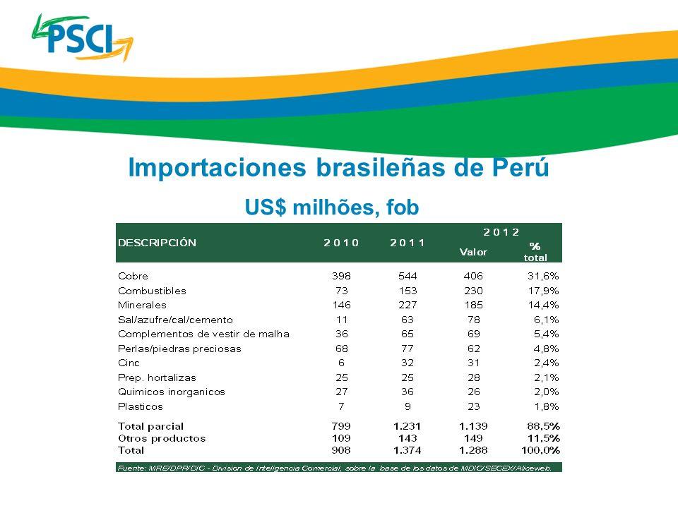 Importaciones brasileñas de Perú